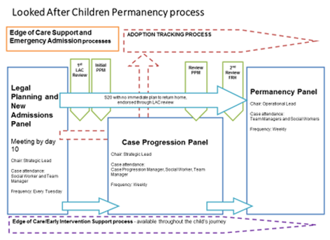 3 Permanency Planning Guidance